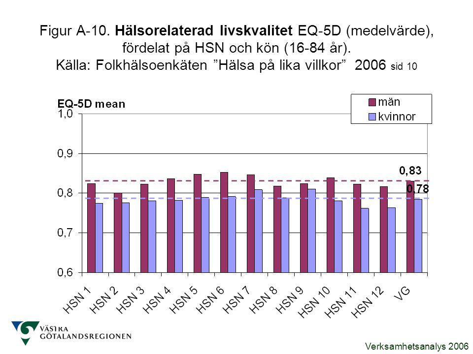 """Verksamhetsanalys 2006 Figur A-10. Hälsorelaterad livskvalitet EQ-5D (medelvärde), fördelat på HSN och kön (16-84 år). Källa: Folkhälsoenkäten """"Hälsa"""