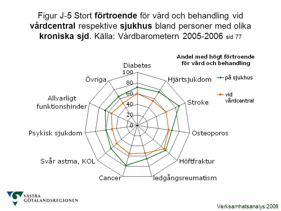 Verksamhetsanalys 2006 Figur J-5 Stort förtroende för vård och behandling vid vårdcentral respektive sjukhus bland personer med olika kroniska sjd. Kä