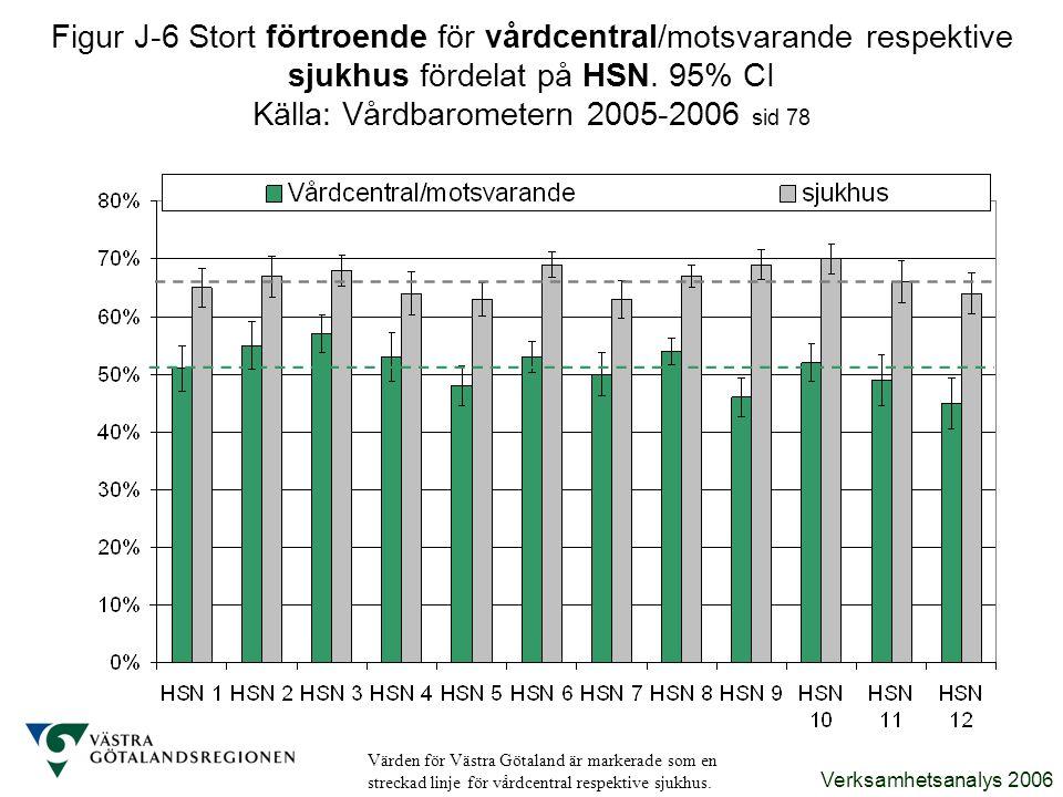 Verksamhetsanalys 2006 Figur J-6 Stort förtroende för vårdcentral/motsvarande respektive sjukhus fördelat på HSN. 95% CI Källa: Vårdbarometern 2005-20