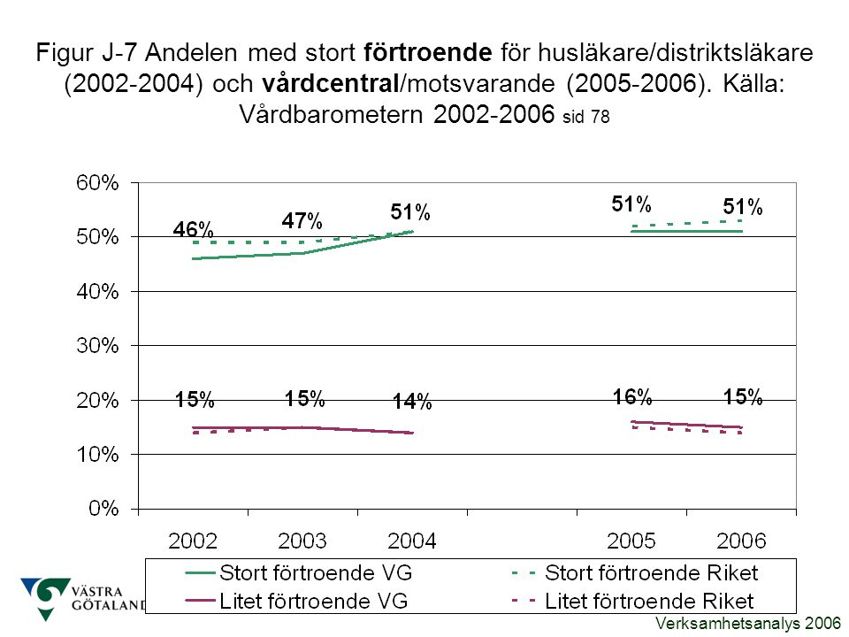 Verksamhetsanalys 2006 Figur J-7 Andelen med stort förtroende för husläkare/distriktsläkare (2002-2004) och vårdcentral/motsvarande (2005-2006). Källa