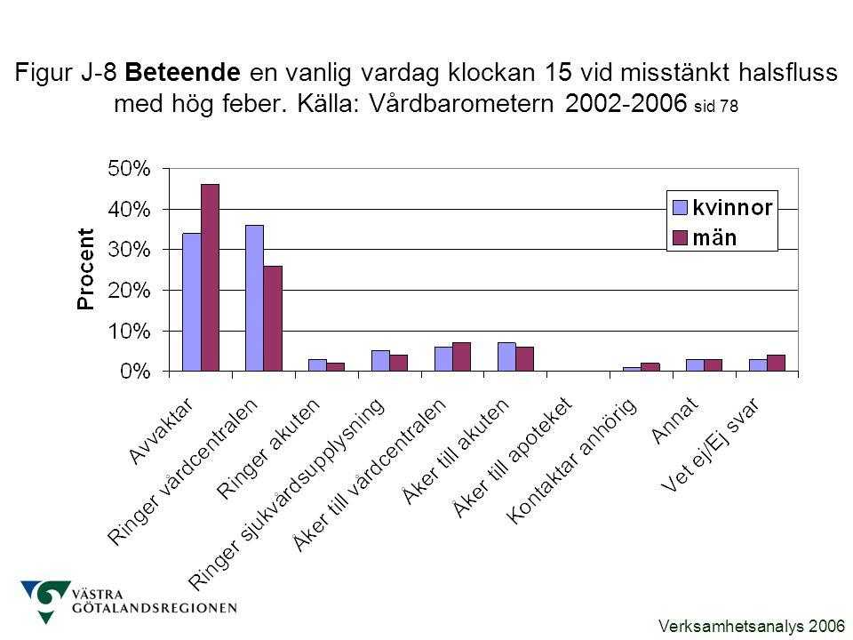Verksamhetsanalys 2006 Figur J-8 Beteende en vanlig vardag klockan 15 vid misstänkt halsfluss med hög feber. Källa: Vårdbarometern 2002-2006 sid 78