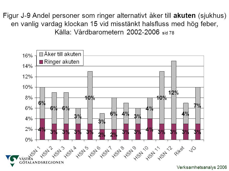 Verksamhetsanalys 2006 Figur J-9 Andel personer som ringer alternativt åker till akuten (sjukhus) en vanlig vardag klockan 15 vid misstänkt halsfluss
