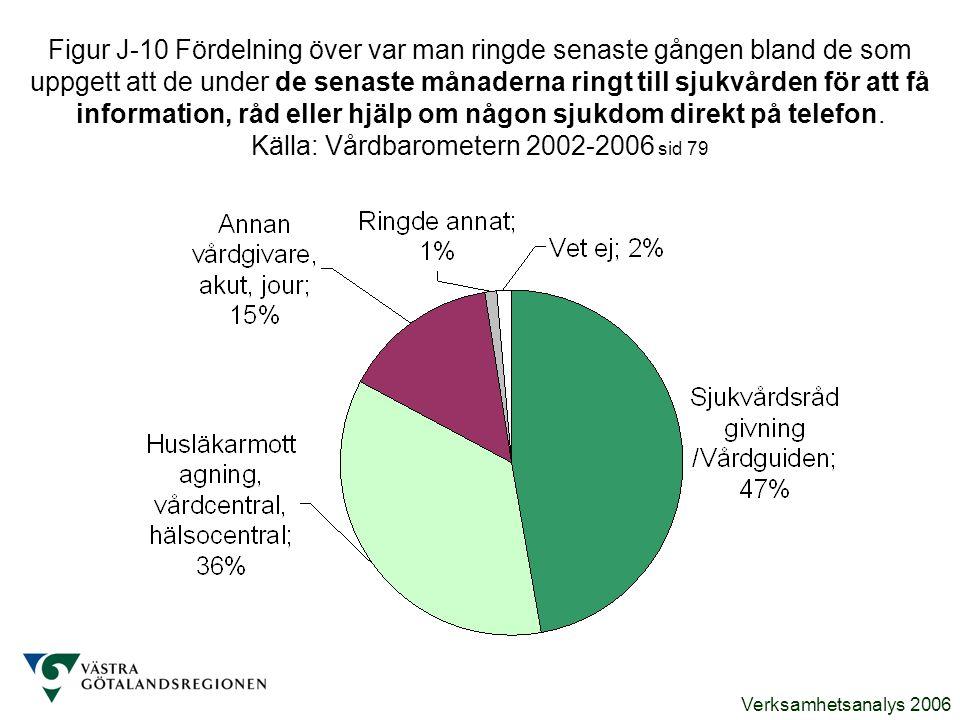 Verksamhetsanalys 2006 Figur J-10 Fördelning över var man ringde senaste gången bland de som uppgett att de under de senaste månaderna ringt till sjuk