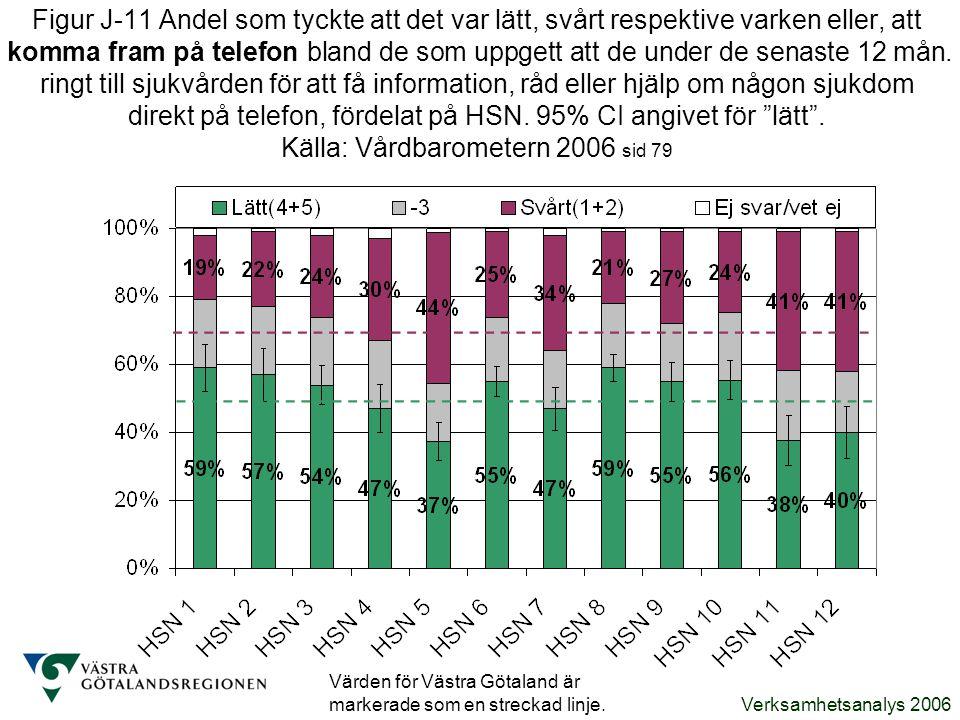 Verksamhetsanalys 2006 Figur J-11 Andel som tyckte att det var lätt, svårt respektive varken eller, att komma fram på telefon bland de som uppgett att