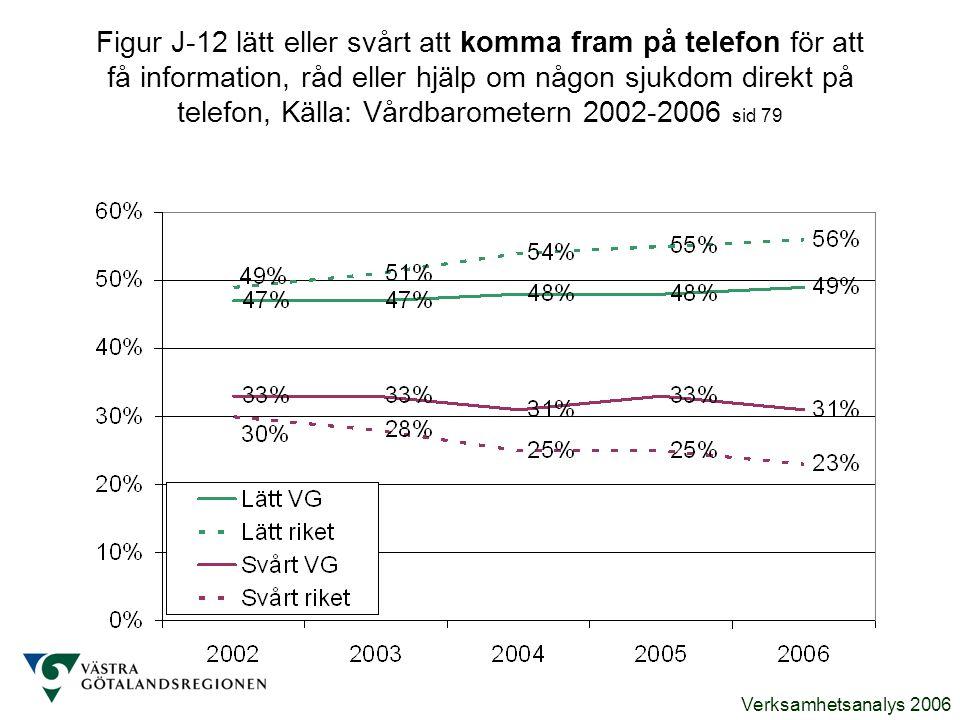 Verksamhetsanalys 2006 Figur J-12 lätt eller svårt att komma fram på telefon för att få information, råd eller hjälp om någon sjukdom direkt på telefo