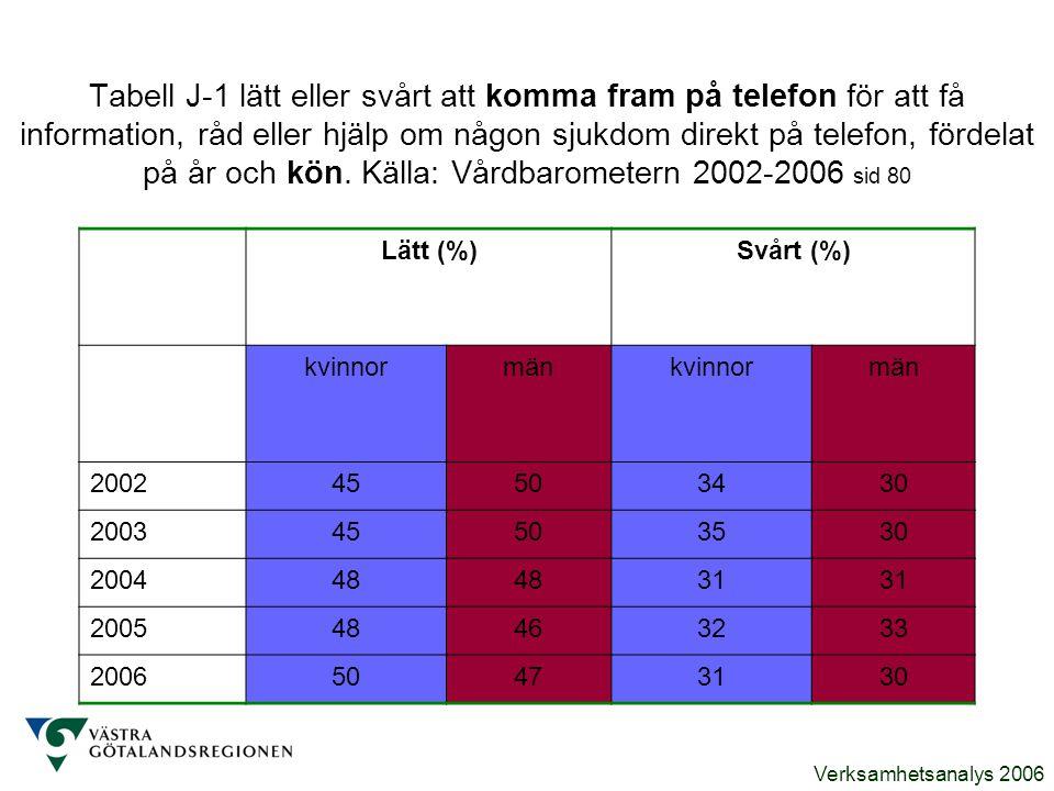 Verksamhetsanalys 2006 Tabell J-1 lätt eller svårt att komma fram på telefon för att få information, råd eller hjälp om någon sjukdom direkt på telefo