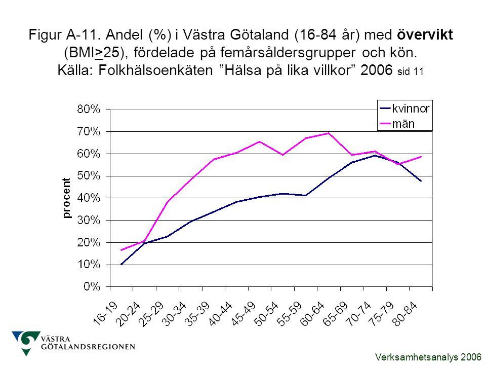 Verksamhetsanalys 2006 Figur A-11. Andel (%) i Västra Götaland (16-84 år) med övervikt (BMI>25), fördelade på femårsåldersgrupper och kön. Källa: Folk