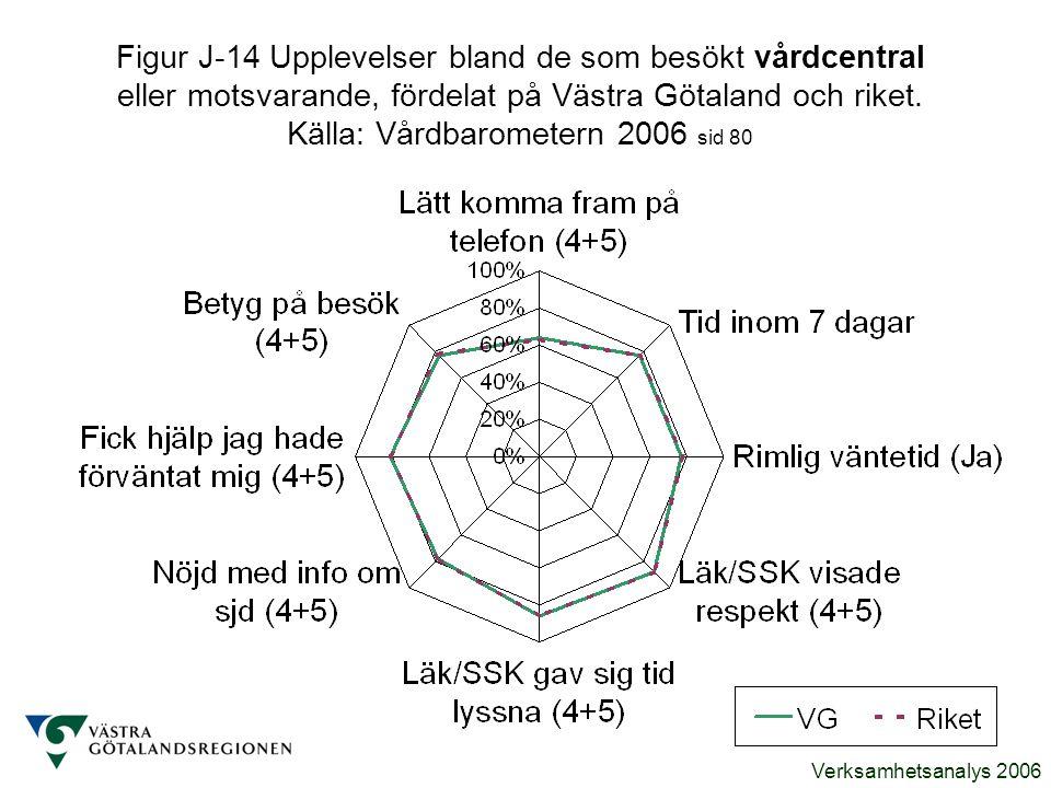 Verksamhetsanalys 2006 Figur J-14 Upplevelser bland de som besökt vårdcentral eller motsvarande, fördelat på Västra Götaland och riket. Källa: Vårdbar