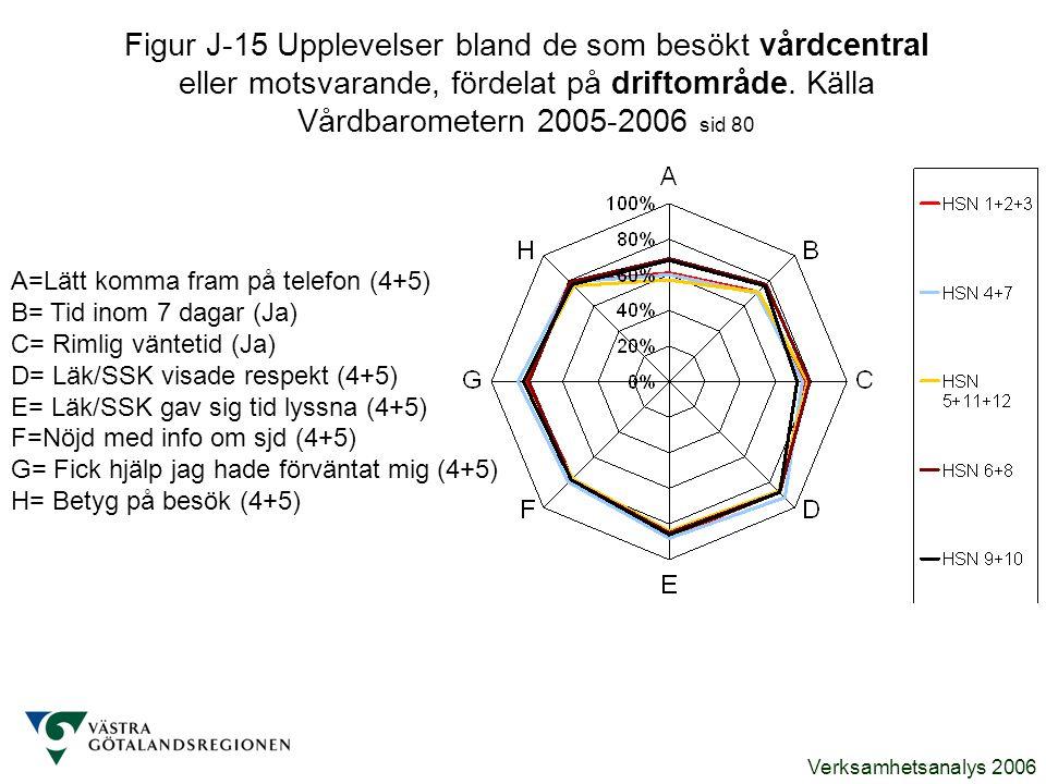 Verksamhetsanalys 2006 Figur J-15 Upplevelser bland de som besökt vårdcentral eller motsvarande, fördelat på driftområde. Källa Vårdbarometern 2005-20