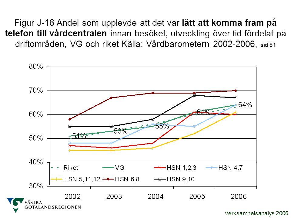 Verksamhetsanalys 2006 Figur J-16 Andel som upplevde att det var lätt att komma fram på telefon till vårdcentralen innan besöket, utveckling över tid
