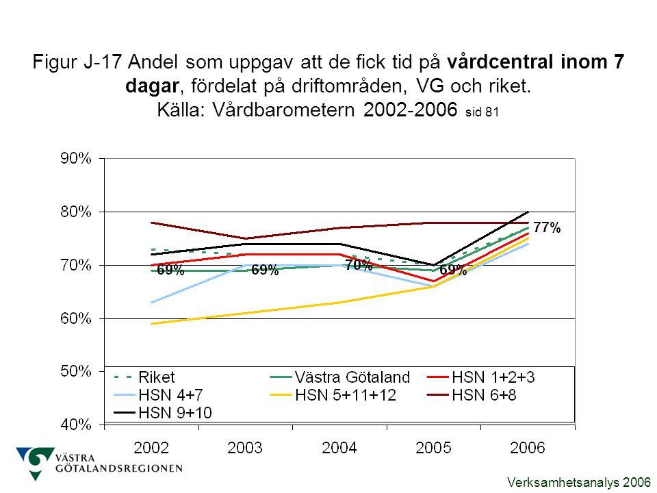 Verksamhetsanalys 2006 Figur J-17 Andel som uppgav att de fick tid på vårdcentral inom 7 dagar, fördelat på driftområden, VG och riket. Källa: Vårdbar