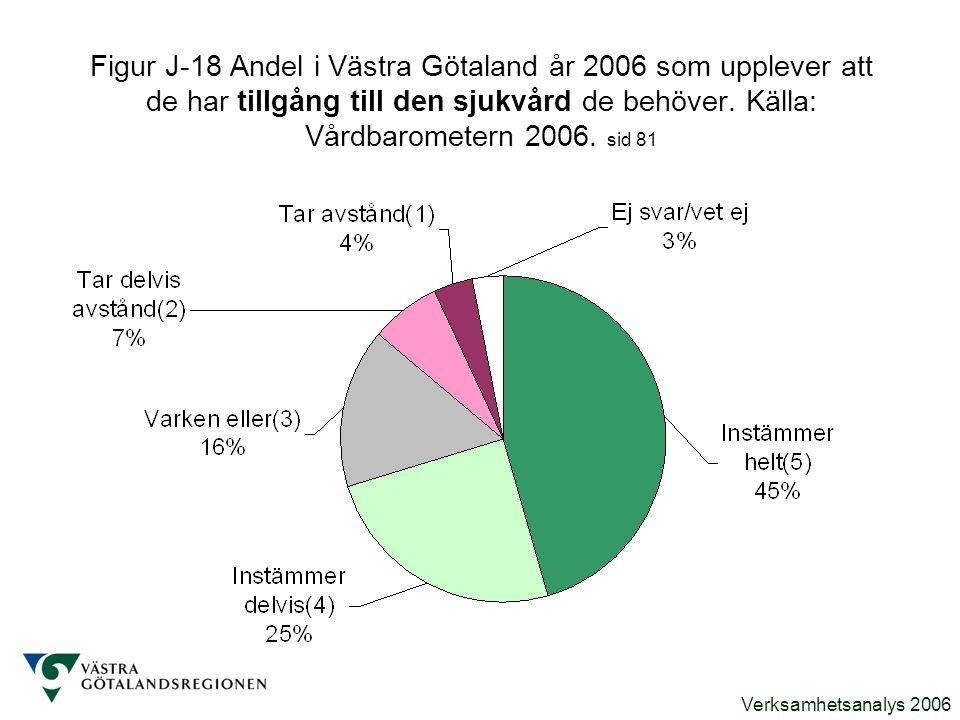 Verksamhetsanalys 2006 Figur J-18 Andel i Västra Götaland år 2006 som upplever att de har tillgång till den sjukvård de behöver. Källa: Vårdbarometern