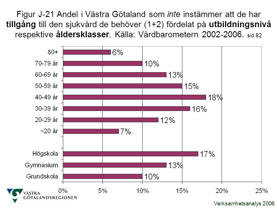 Verksamhetsanalys 2006 Figur J-21 Andel i Västra Götaland som inte instämmer att de har tillgång till den sjukvård de behöver (1+2) fördelat på utbild