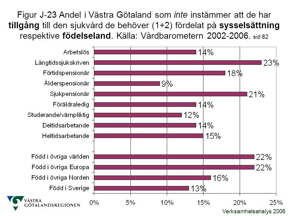 Verksamhetsanalys 2006 Figur J-23 Andel i Västra Götaland som inte instämmer att de har tillgång till den sjukvård de behöver (1+2) fördelat på syssel