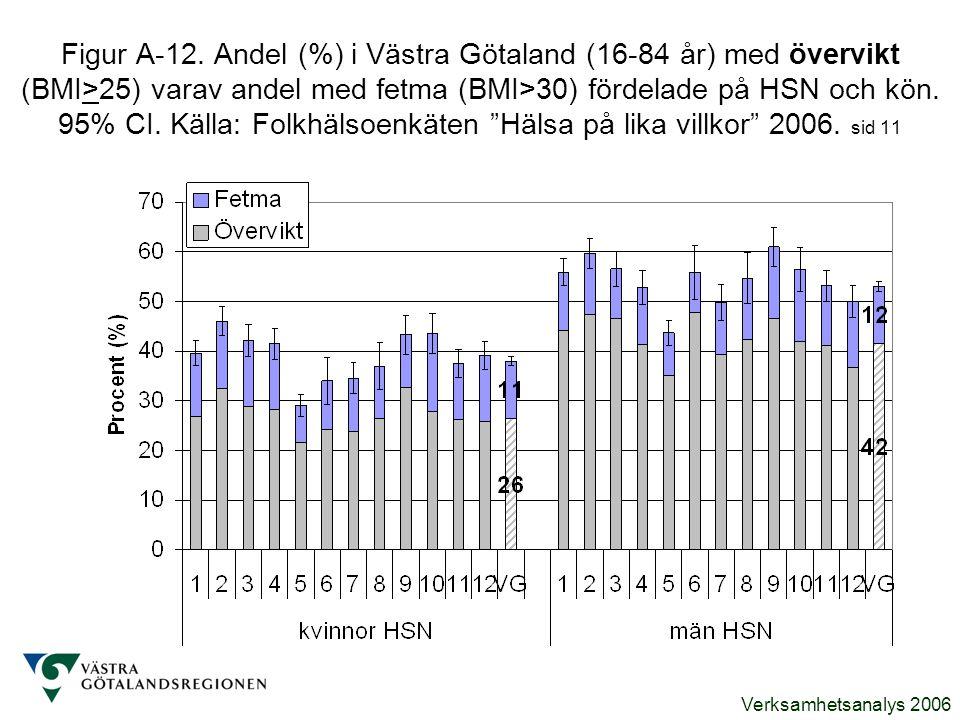 Verksamhetsanalys 2006 Figur A-12. Andel (%) i Västra Götaland (16-84 år) med övervikt (BMI>25) varav andel med fetma (BMI>30) fördelade på HSN och kö