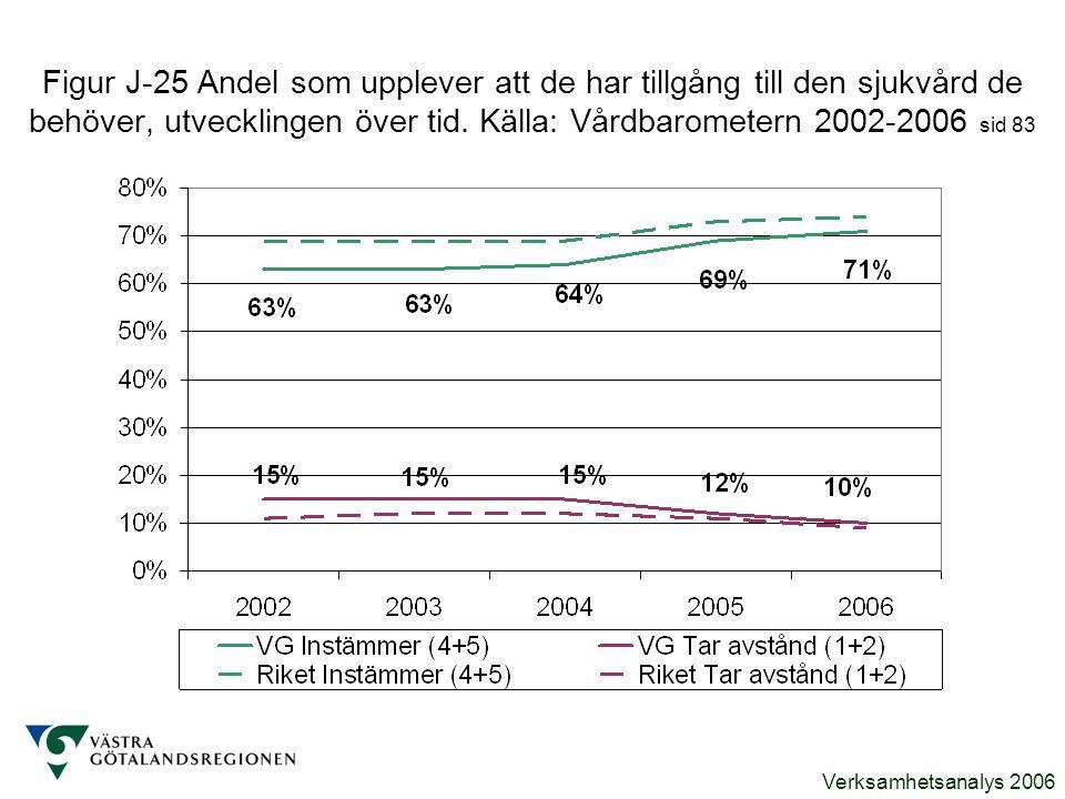 Verksamhetsanalys 2006 Figur J-25 Andel som upplever att de har tillgång till den sjukvård de behöver, utvecklingen över tid. Källa: Vårdbarometern 20