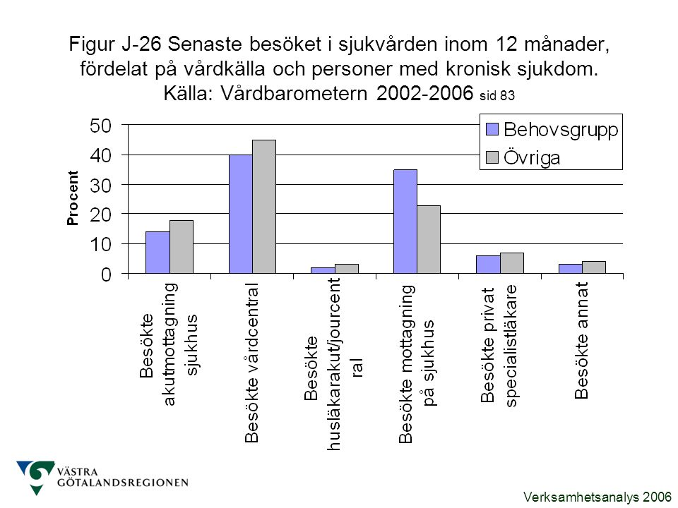 Verksamhetsanalys 2006 Figur J-26 Senaste besöket i sjukvården inom 12 månader, fördelat på vårdkälla och personer med kronisk sjukdom. Källa: Vårdbar