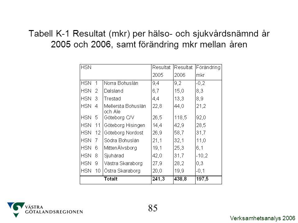 Verksamhetsanalys 2006 Tabell K-1 Resultat (mkr) per hälso- och sjukvårdsnämnd år 2005 och 2006, samt förändring mkr mellan åren 85