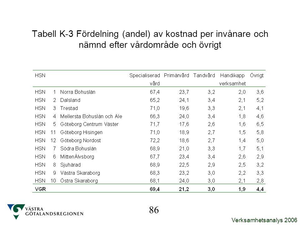 Verksamhetsanalys 2006 Tabell K-3 Fördelning (andel) av kostnad per invånare och nämnd efter vårdområde och övrigt 86