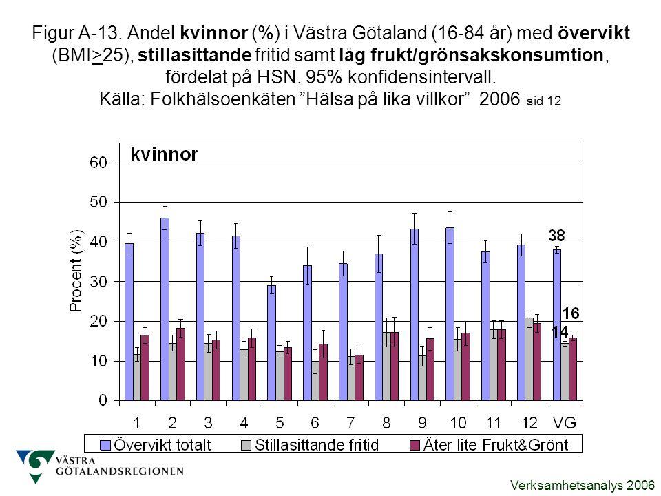 Verksamhetsanalys 2006 Figur A-13. Andel kvinnor (%) i Västra Götaland (16-84 år) med övervikt (BMI>25), stillasittande fritid samt låg frukt/grönsaks