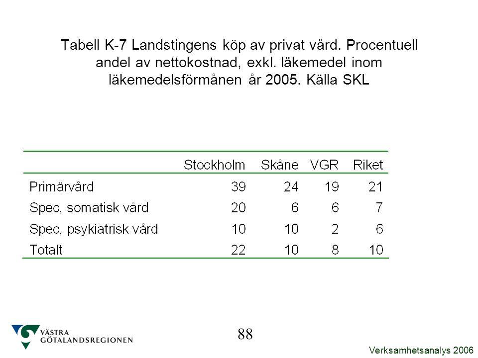 Verksamhetsanalys 2006 Tabell K-7 Landstingens köp av privat vård. Procentuell andel av nettokostnad, exkl. läkemedel inom läkemedelsförmånen år 2005.