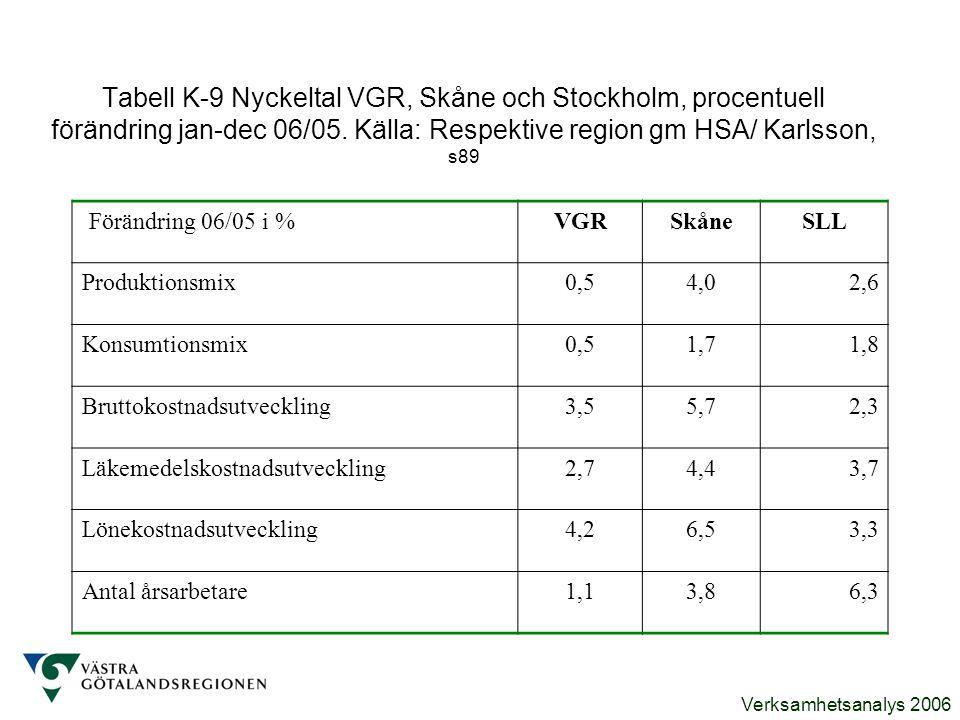 Verksamhetsanalys 2006 Tabell K-9 Nyckeltal VGR, Skåne och Stockholm, procentuell förändring jan-dec 06/05. Källa: Respektive region gm HSA/ Karlsson,