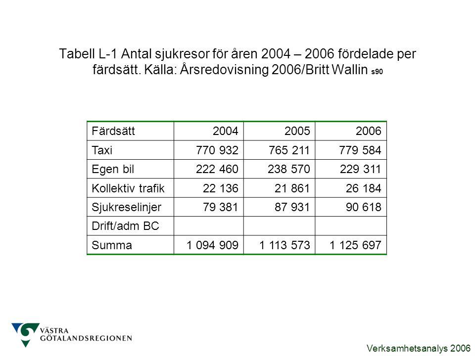 Verksamhetsanalys 2006 Tabell L-1 Antal sjukresor för åren 2004 – 2006 fördelade per färdsätt. Källa: Årsredovisning 2006/Britt Wallin s90 Färdsätt200