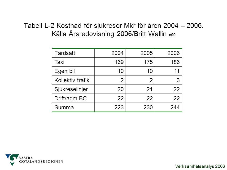 Verksamhetsanalys 2006 Tabell L-2 Kostnad för sjukresor Mkr för åren 2004 – 2006. Källa Årsredovisning 2006/Britt Wallin s90 Färdsätt200420052006 Taxi