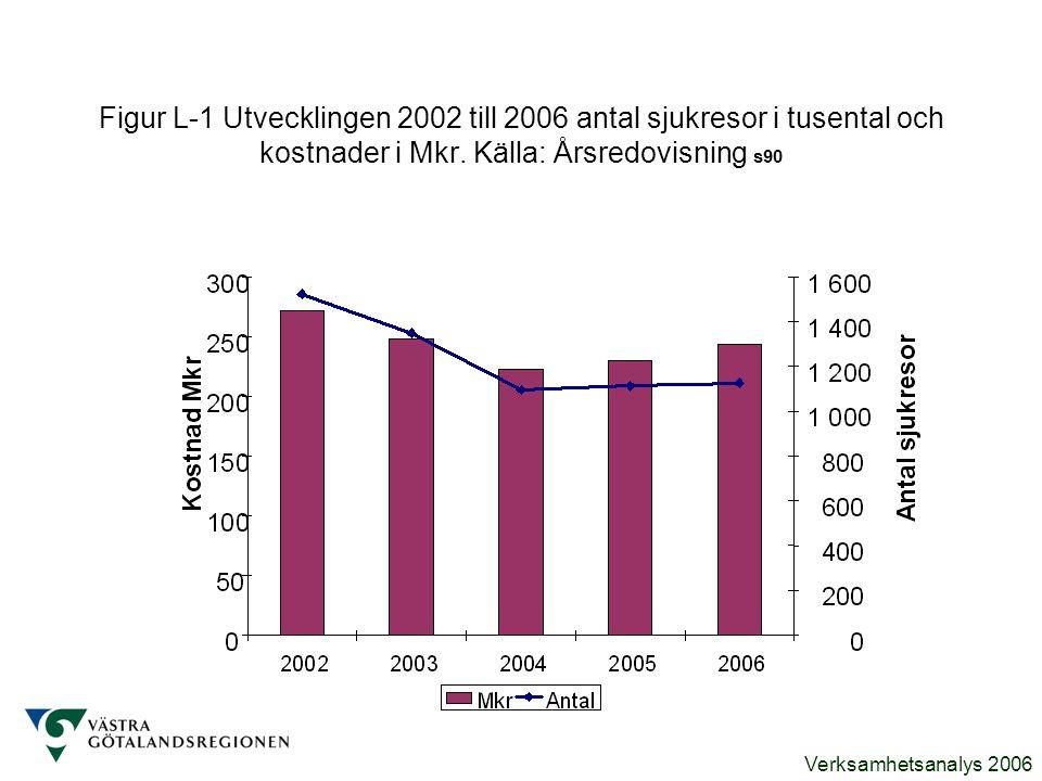 Verksamhetsanalys 2006 Figur L-1 Utvecklingen 2002 till 2006 antal sjukresor i tusental och kostnader i Mkr. Källa: Årsredovisning s90