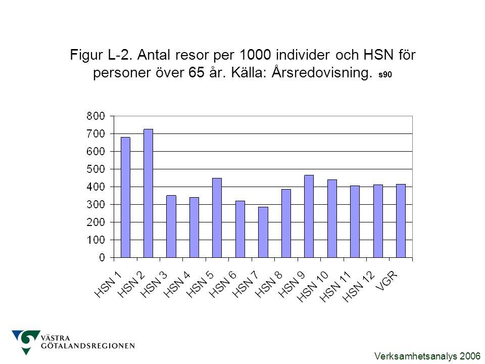 Verksamhetsanalys 2006 Figur L-2. Antal resor per 1000 individer och HSN för personer över 65 år. Källa: Årsredovisning. s90