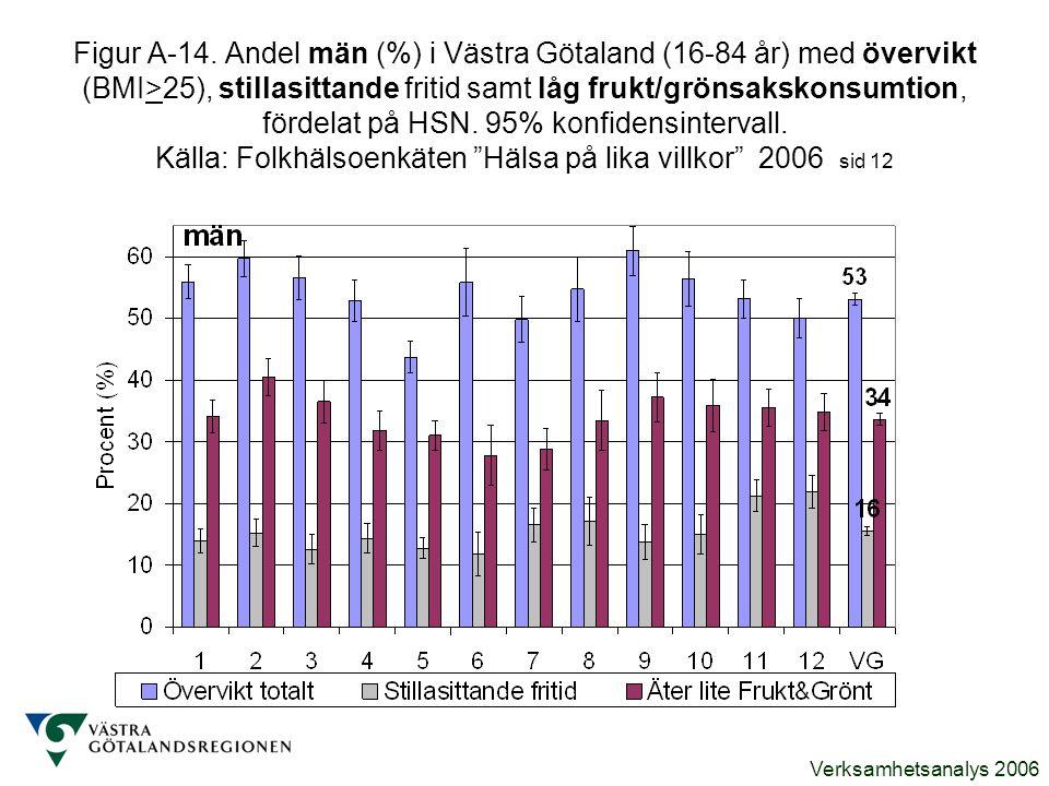 Verksamhetsanalys 2006 Figur A-14. Andel män (%) i Västra Götaland (16-84 år) med övervikt (BMI>25), stillasittande fritid samt låg frukt/grönsakskons