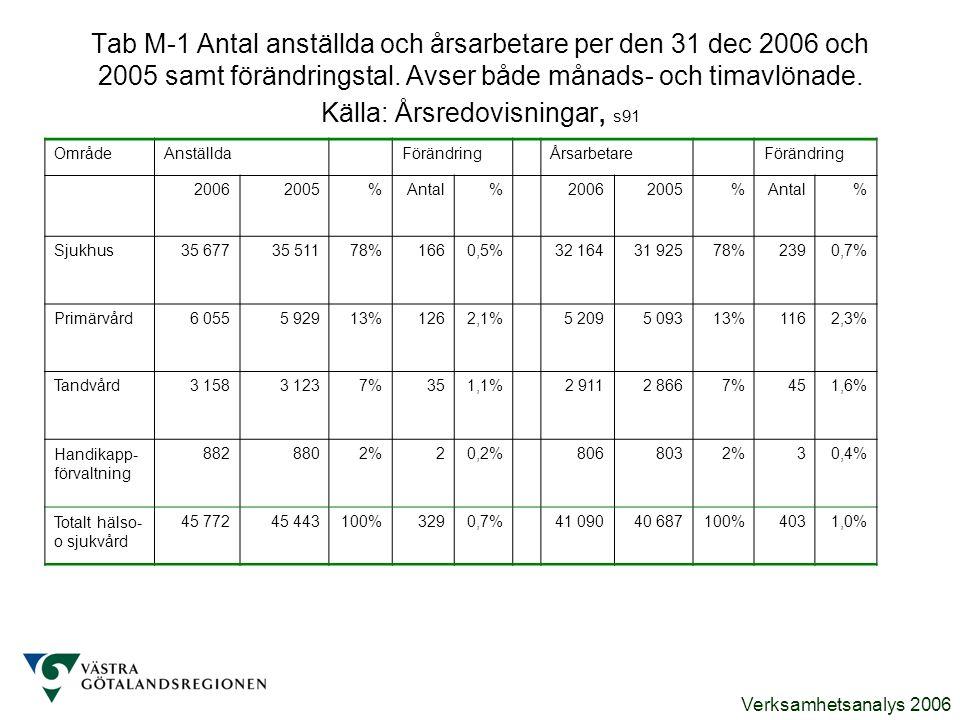Verksamhetsanalys 2006 Tab M-1 Antal anställda och årsarbetare per den 31 dec 2006 och 2005 samt förändringstal. Avser både månads- och timavlönade. K