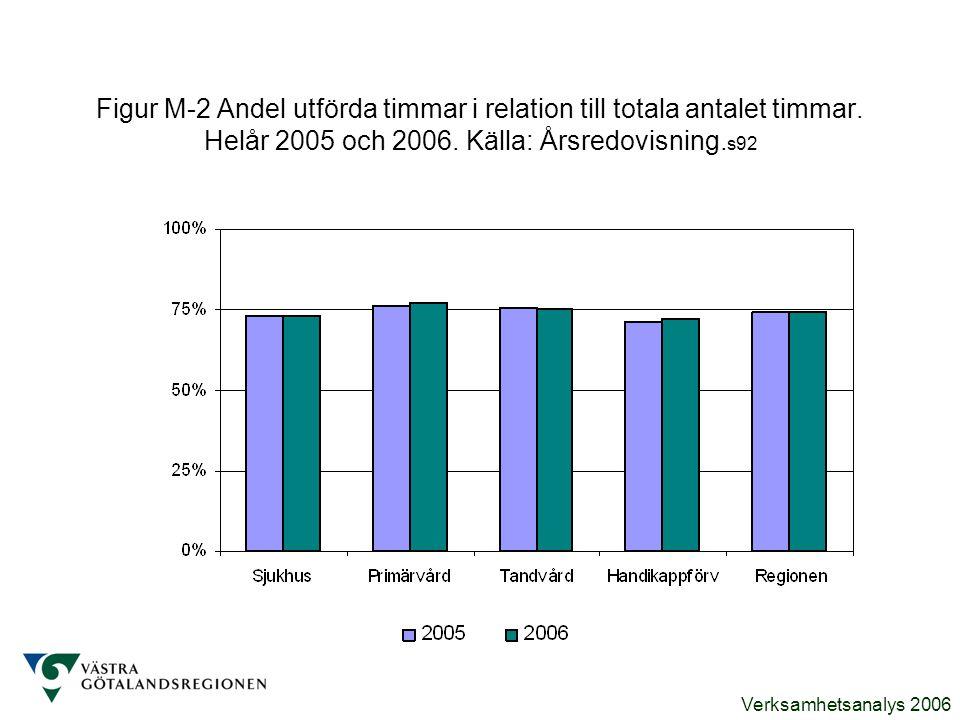 Verksamhetsanalys 2006 Figur M-2 Andel utförda timmar i relation till totala antalet timmar. Helår 2005 och 2006. Källa: Årsredovisning. s92