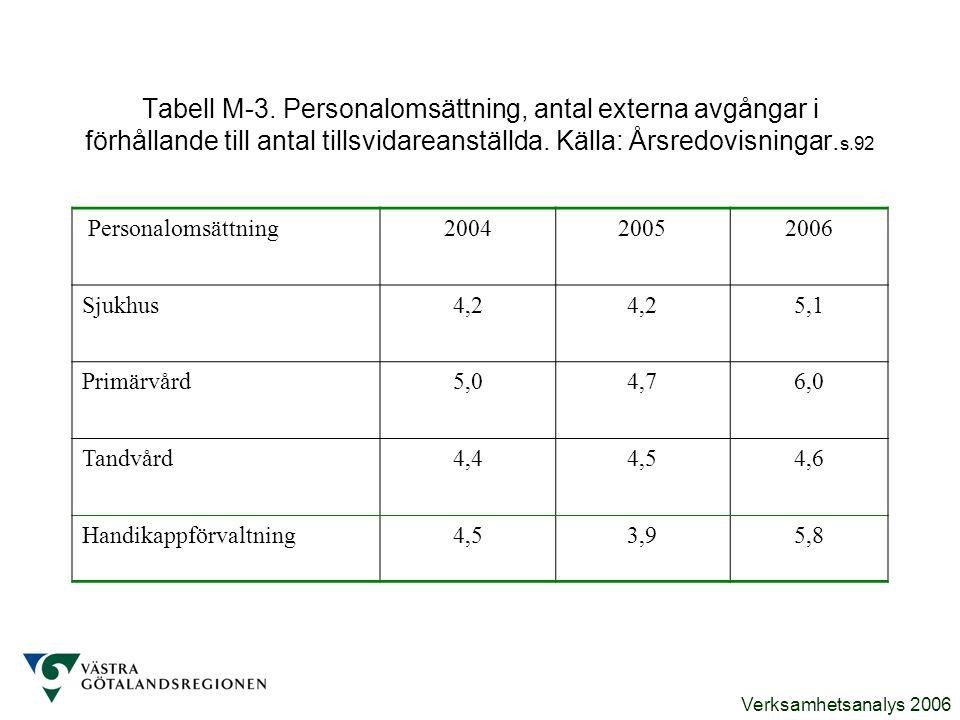 Verksamhetsanalys 2006 Tabell M-3. Personalomsättning, antal externa avgångar i förhållande till antal tillsvidareanställda. Källa: Årsredovisningar.
