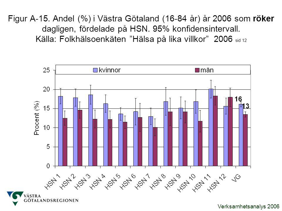 Verksamhetsanalys 2006 Figur A-15. Andel (%) i Västra Götaland (16-84 år) år 2006 som röker dagligen, fördelade på HSN. 95% konfidensintervall. Källa:
