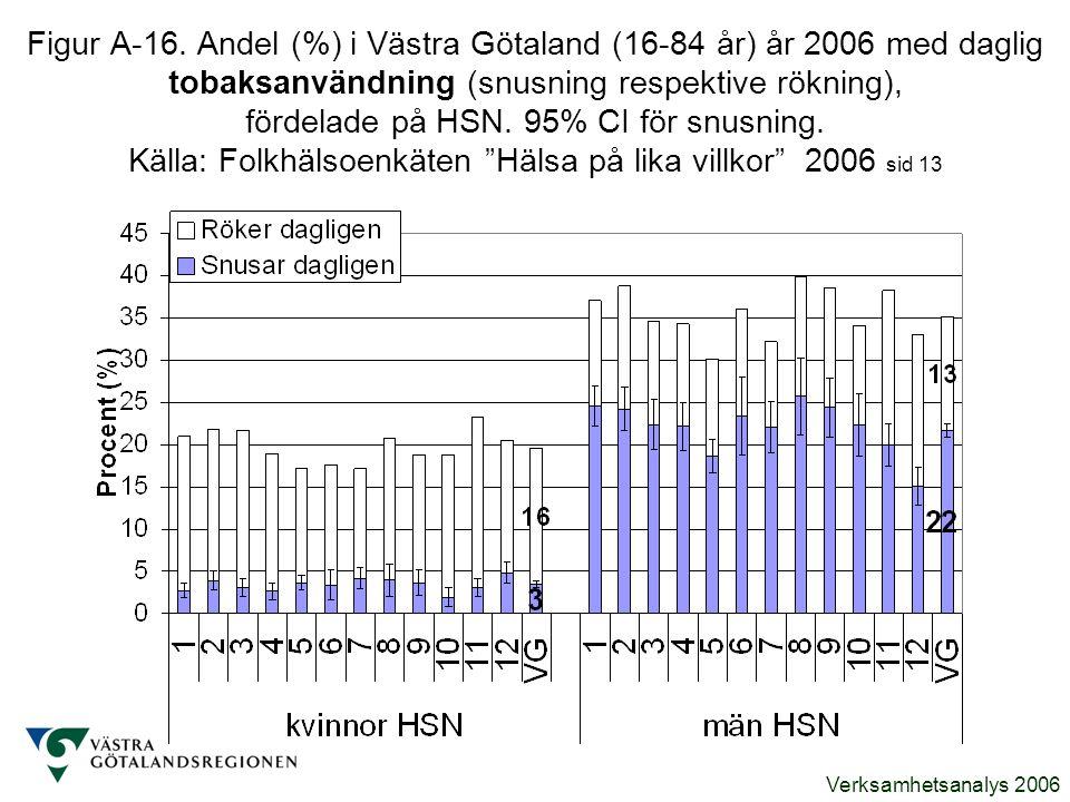 Verksamhetsanalys 2006 Figur A-16. Andel (%) i Västra Götaland (16-84 år) år 2006 med daglig tobaksanvändning (snusning respektive rökning), fördelade