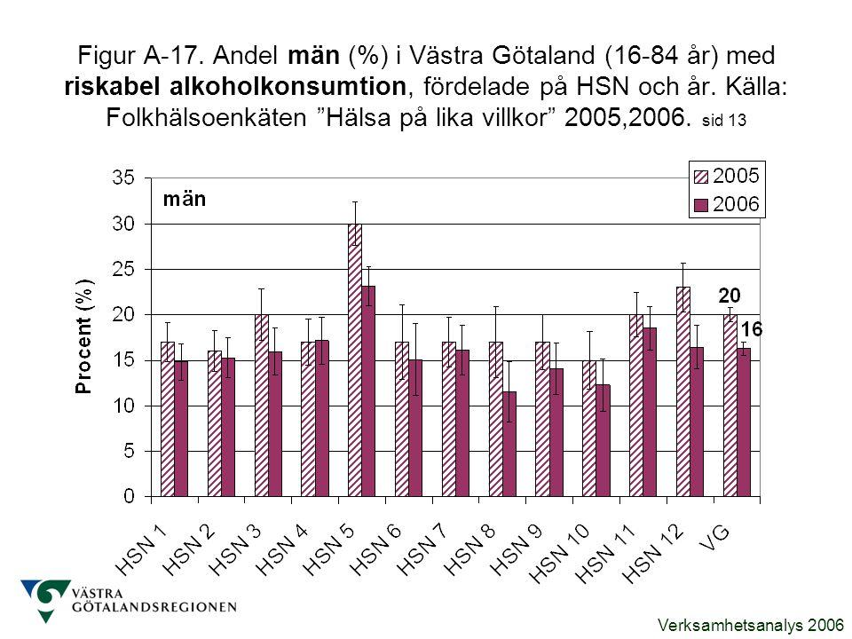 Verksamhetsanalys 2006 Figur A-17. Andel män (%) i Västra Götaland (16-84 år) med riskabel alkoholkonsumtion, fördelade på HSN och år. Källa: Folkhäls