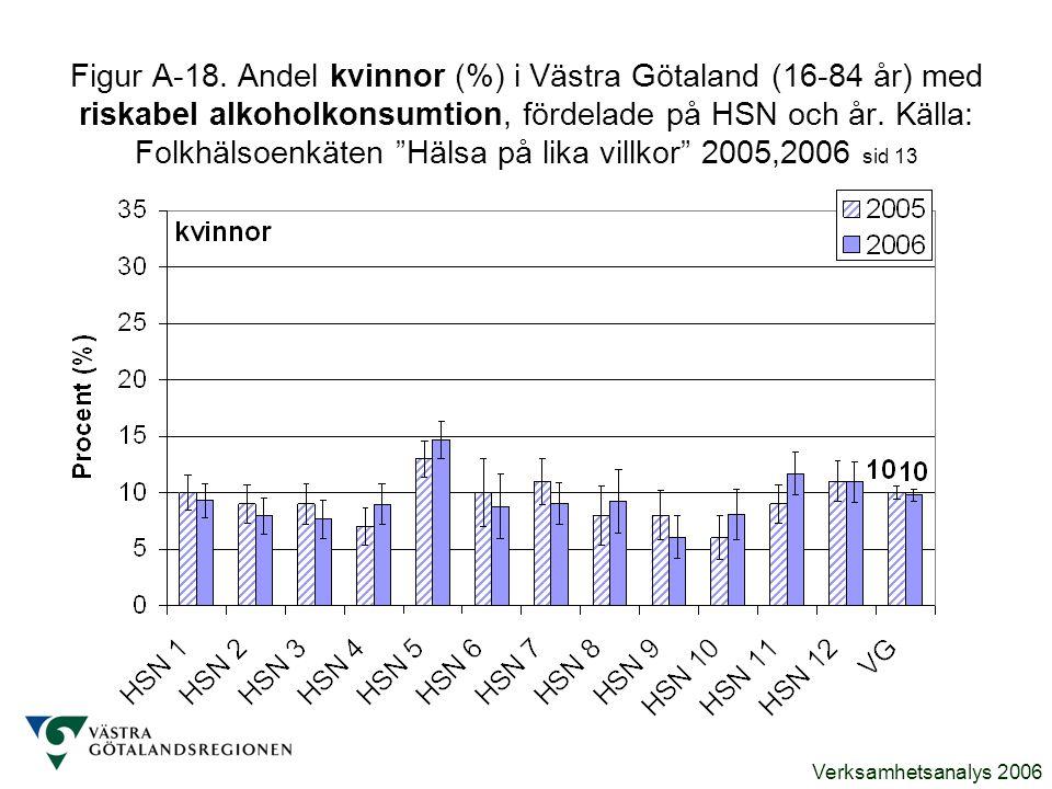 Verksamhetsanalys 2006 Figur A-18. Andel kvinnor (%) i Västra Götaland (16-84 år) med riskabel alkoholkonsumtion, fördelade på HSN och år. Källa: Folk
