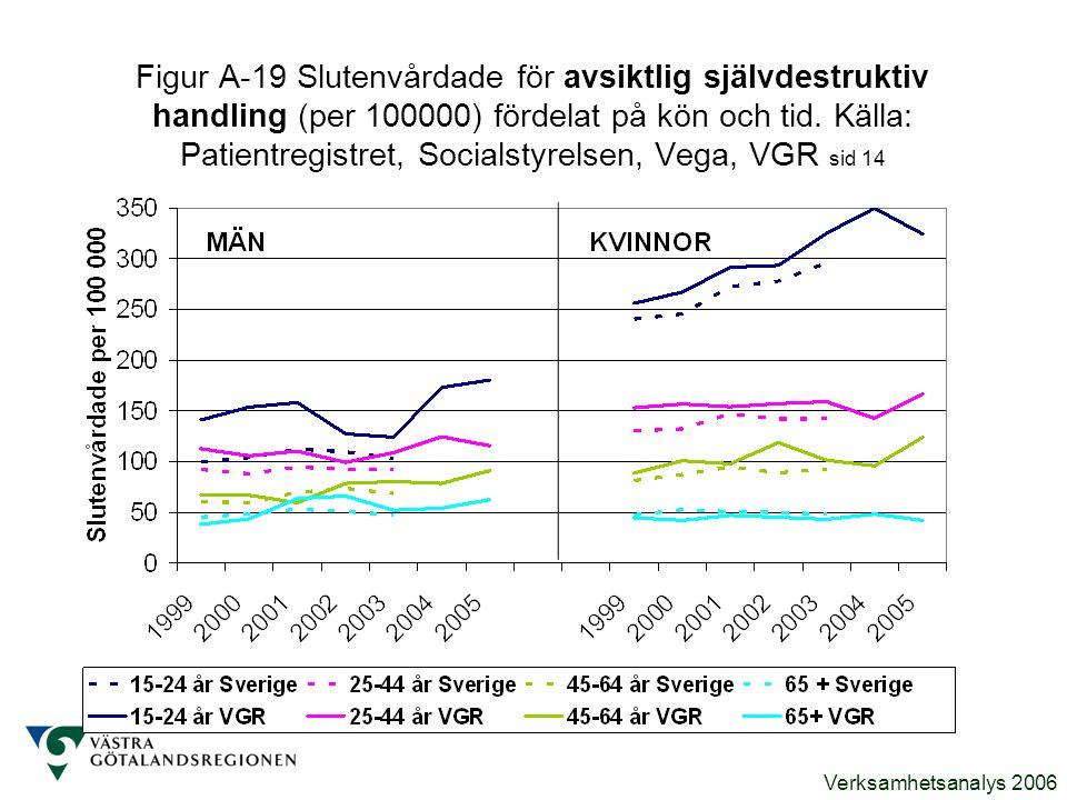 Verksamhetsanalys 2006 Figur A-19 Slutenvårdade för avsiktlig självdestruktiv handling (per 100000) fördelat på kön och tid. Källa: Patientregistret,