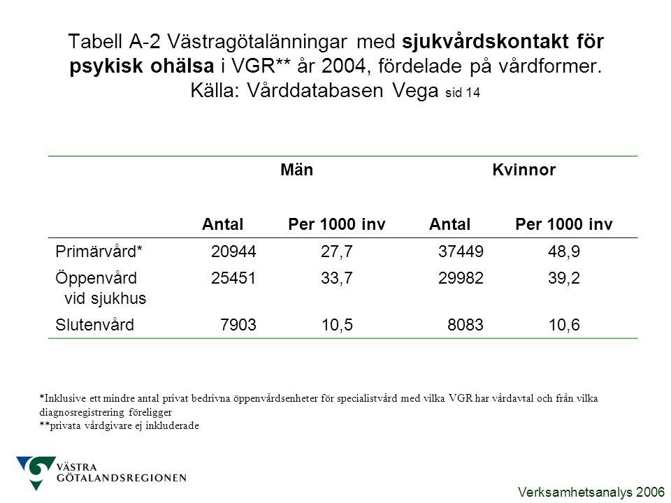 Verksamhetsanalys 2006 Tabell A-2 Västragötalänningar med sjukvårdskontakt för psykisk ohälsa i VGR** år 2004, fördelade på vårdformer. Källa: Vårddat