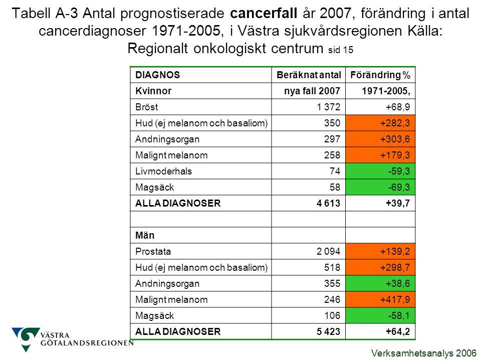 Verksamhetsanalys 2006 Tabell A-3 Antal prognostiserade cancerfall år 2007, förändring i antal cancerdiagnoser 1971-2005, i Västra sjukvårdsregionen K