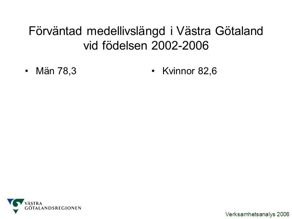 Verksamhetsanalys 2006 Förväntad medellivslängd i Västra Götaland vid födelsen 2002-2006 Män 78,3Kvinnor 82,6