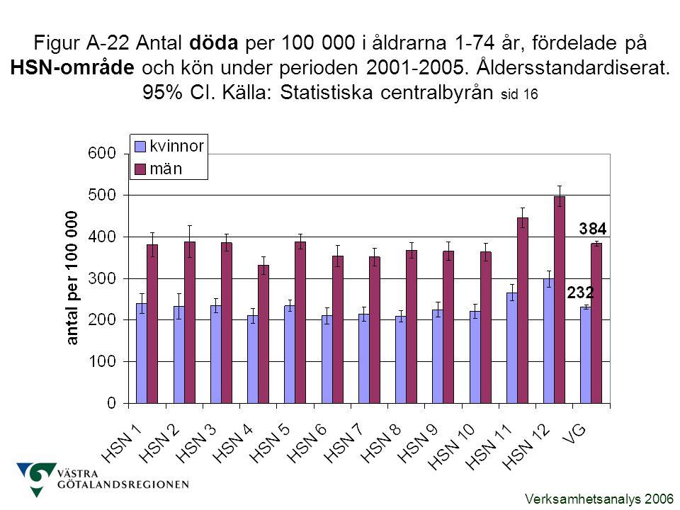 Verksamhetsanalys 2006 Figur A-22 Antal döda per 100 000 i åldrarna 1-74 år, fördelade på HSN-område och kön under perioden 2001-2005. Åldersstandardi