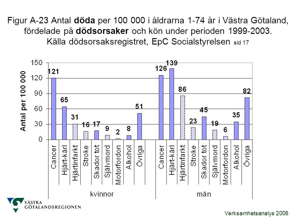 Verksamhetsanalys 2006 Figur A-23 Antal döda per 100 000 i åldrarna 1-74 år i Västra Götaland, fördelade på dödsorsaker och kön under perioden 1999-20