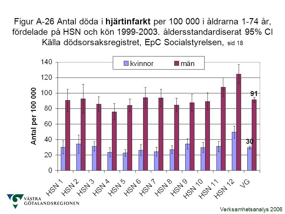 Verksamhetsanalys 2006 Figur A-26 Antal döda i hjärtinfarkt per 100 000 i åldrarna 1-74 år, fördelade på HSN och kön 1999-2003. åldersstandardiserat 9