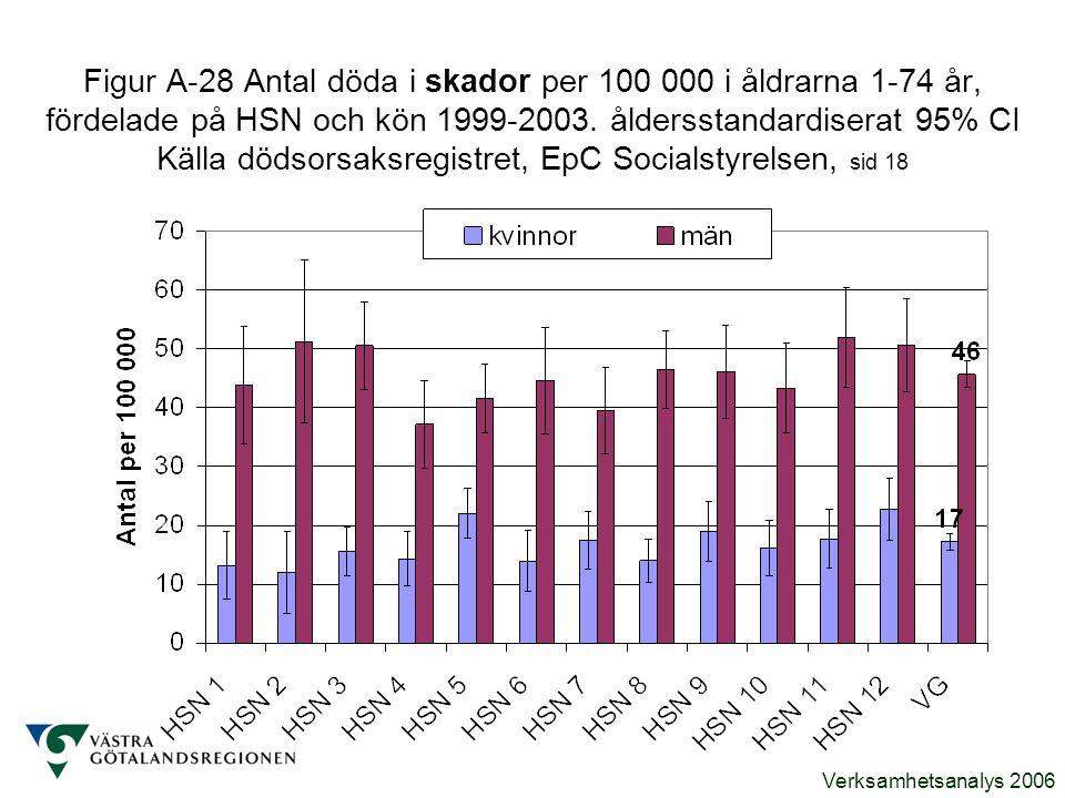 Verksamhetsanalys 2006 Figur A-28 Antal döda i skador per 100 000 i åldrarna 1-74 år, fördelade på HSN och kön 1999-2003. åldersstandardiserat 95% CI