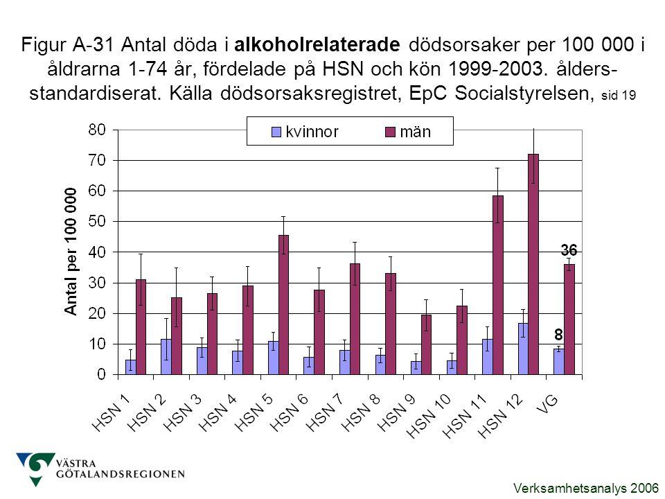 Verksamhetsanalys 2006 Figur A-31 Antal döda i alkoholrelaterade dödsorsaker per 100 000 i åldrarna 1-74 år, fördelade på HSN och kön 1999-2003. ålder