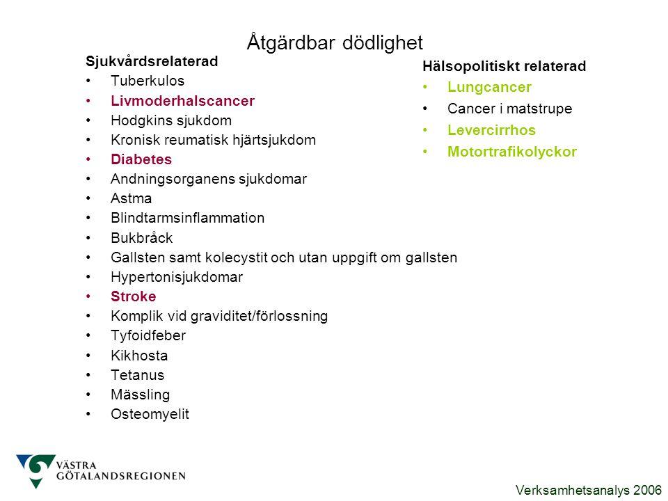 Verksamhetsanalys 2006 Åtgärdbar dödlighet Sjukvårdsrelaterad Tuberkulos Livmoderhalscancer Hodgkins sjukdom Kronisk reumatisk hjärtsjukdom Diabetes A