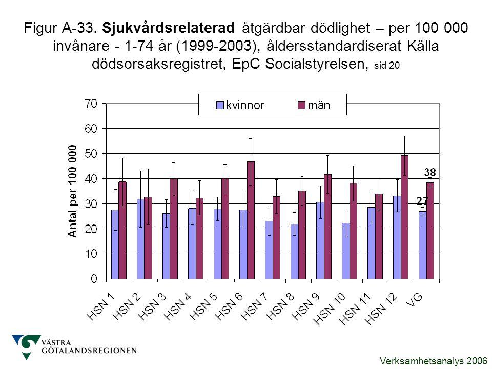 Verksamhetsanalys 2006 Figur A-33. Sjukvårdsrelaterad åtgärdbar dödlighet – per 100 000 invånare - 1-74 år (1999-2003), åldersstandardiserat Källa död
