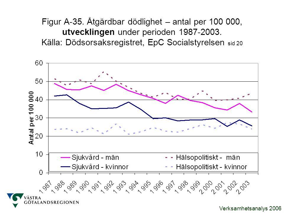 Verksamhetsanalys 2006 Figur A-35. Åtgärdbar dödlighet – antal per 100 000, utvecklingen under perioden 1987-2003. Källa: Dödsorsaksregistret, EpC Soc